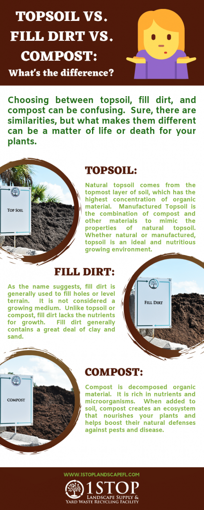 topsoil vs. fill dirt vs. compost infographic, information about topsoi, fill dirt, compost